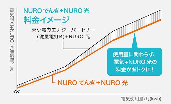 nuro光でんきサービス